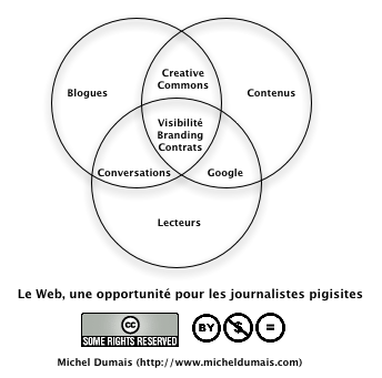 Le Web, une opportunit pour les journalistes pigistes